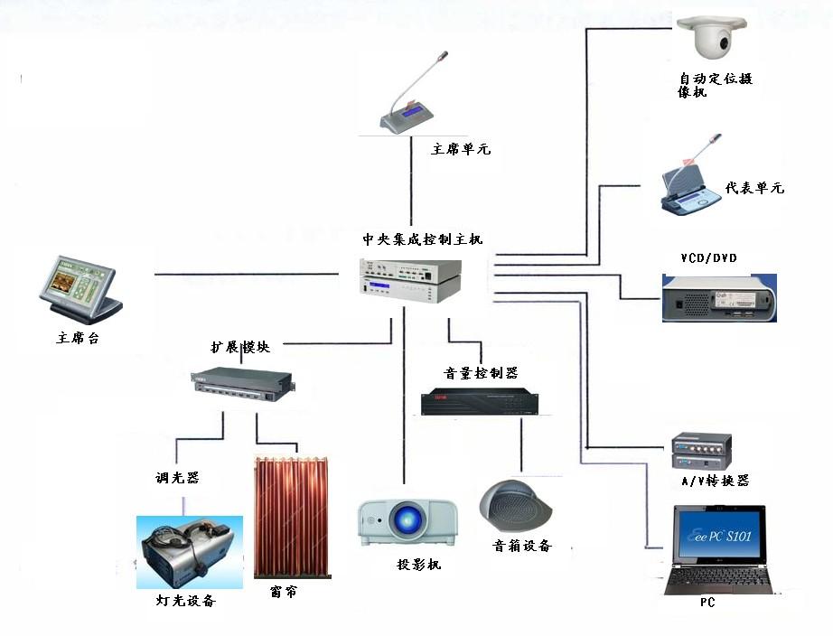 建筑装饰工程设计有限公司多媒体会议室系统设