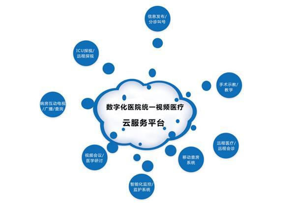 数字化医院统一视频云服务平台